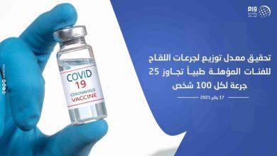 صورة تحقيق معدل توزيع لجرعات اللقاح للفئات المؤهلة طبيا تجاوز 25 جرعة لكل 100 شخص