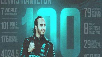 """صورة من بلد """"الساحة الحمراء"""".. هاميلتون أول سائق يفوز بـ100 سباق في فورمولا-1"""
